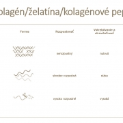 skinbooster- kolagenové peptidyx